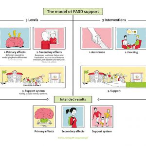 Thema FASD